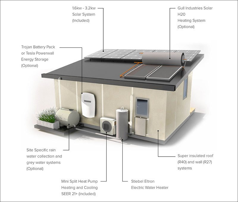 small guest house sustainable features